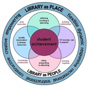 Library as Place:People